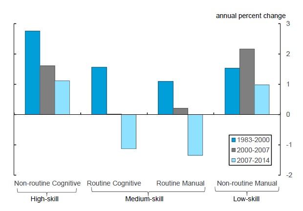 """Polarizzazione del lavoro negli Stati Uniti nel periodo 1983-2014 (fonte: Velletta R., """"Higher Education Wages and Polarisation"""", FRBSF Economic Letter, gennaio 2015)."""