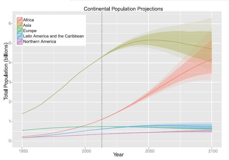 Le nuove proiezioni dell'ONU sulla popolazione mondiale fino al 2100 distinte per continente (fonte: Science)