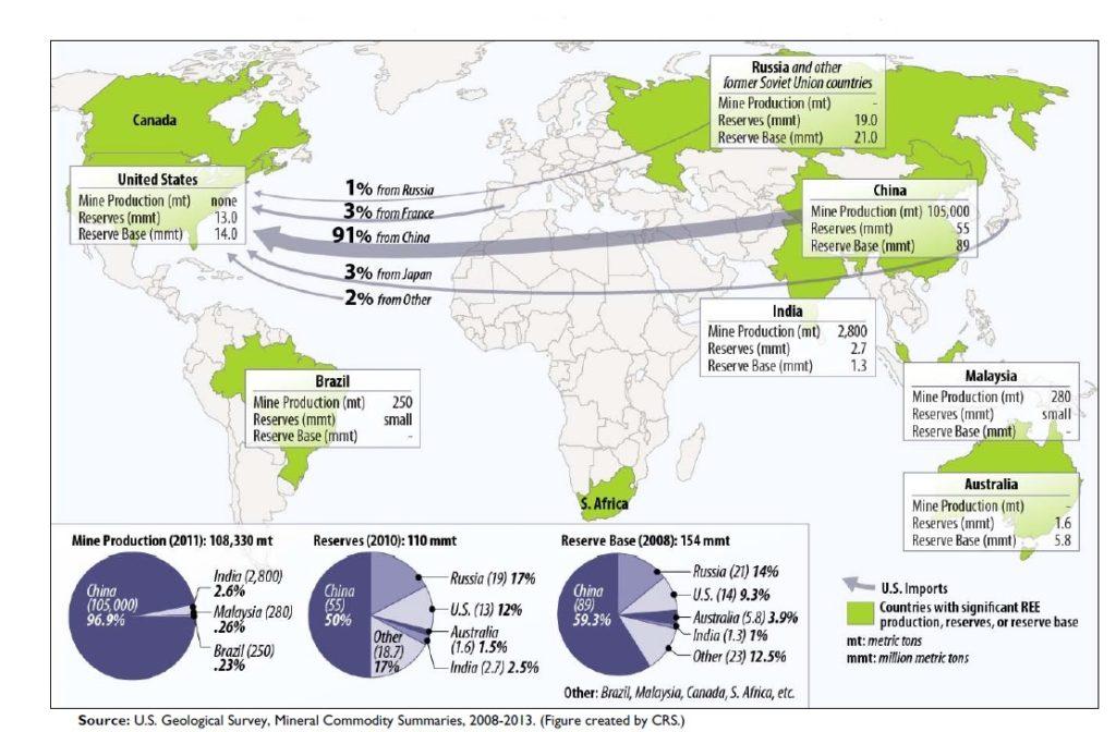 Terre Rare: produzione mondiale, riserve e importazioni USA.