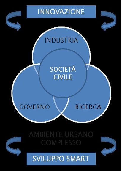 Il processo urbano e le 4 eliche (De Bonis Patrignani, 2012).