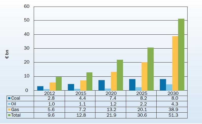 Risparmi sul costo dei combustibili fossili grazie all'energia eolica in miliardi di euro. Fonte: European Wind Energy Association