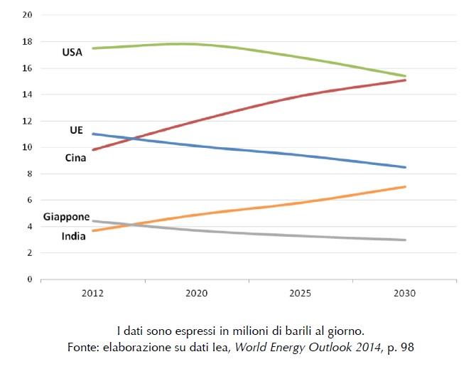 La domanda petrolifera delle principali economie del mondo. Dati espressi in milioni di barili/giorno (fonte: ISPI su dati IEA 2014).
