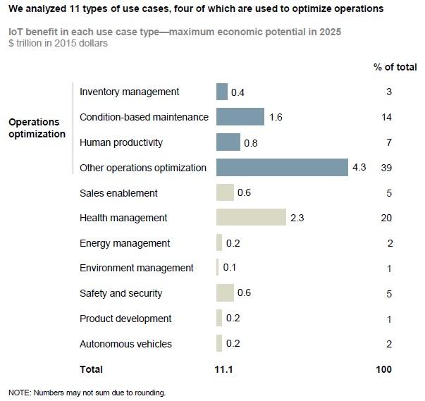 Impatto economico stimato dell'IoT diviso per settori-chiave (fonte: McKinsey Global Institute).