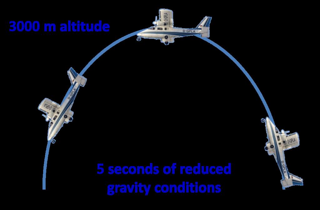 Un volo parabolico in grado di simulare per cinque secondi la microgravità può essere compiuto con un normale aereo da turismo.